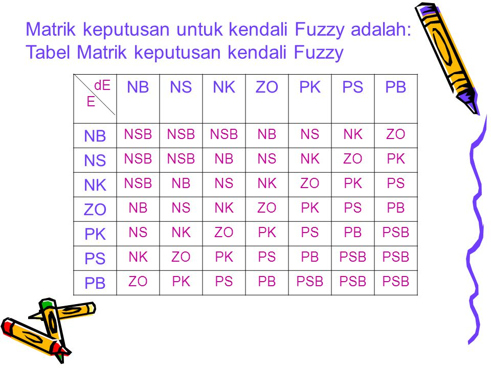 Matrik keputusan untuk kendali Fuzzy adalah:
