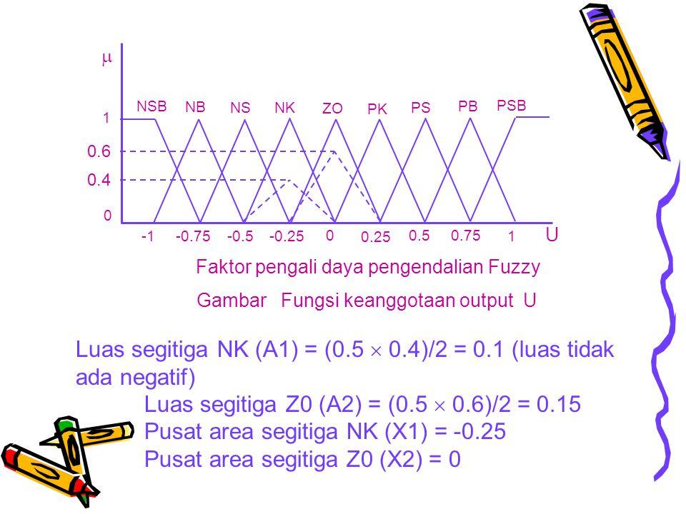 Luas segitiga NK (A1) = (0.5  0.4)/2 = 0.1 (luas tidak ada negatif)