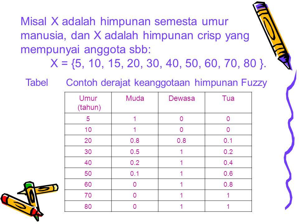 Misal X adalah himpunan semesta umur manusia, dan X adalah himpunan crisp yang mempunyai anggota sbb: