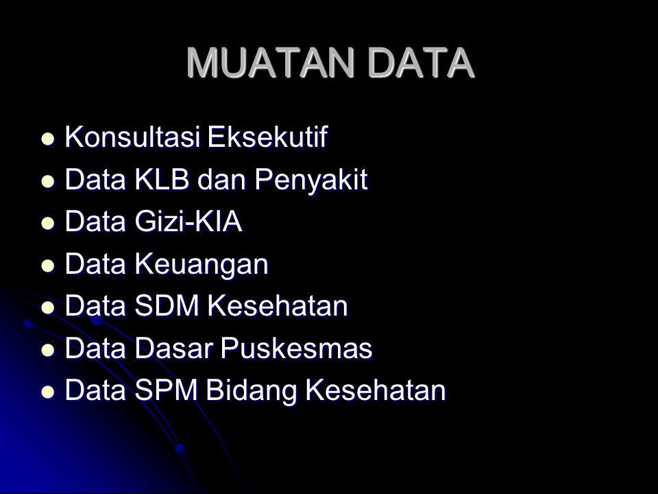 MUATAN DATA Konsultasi Eksekutif Data KLB dan Penyakit Data Gizi-KIA