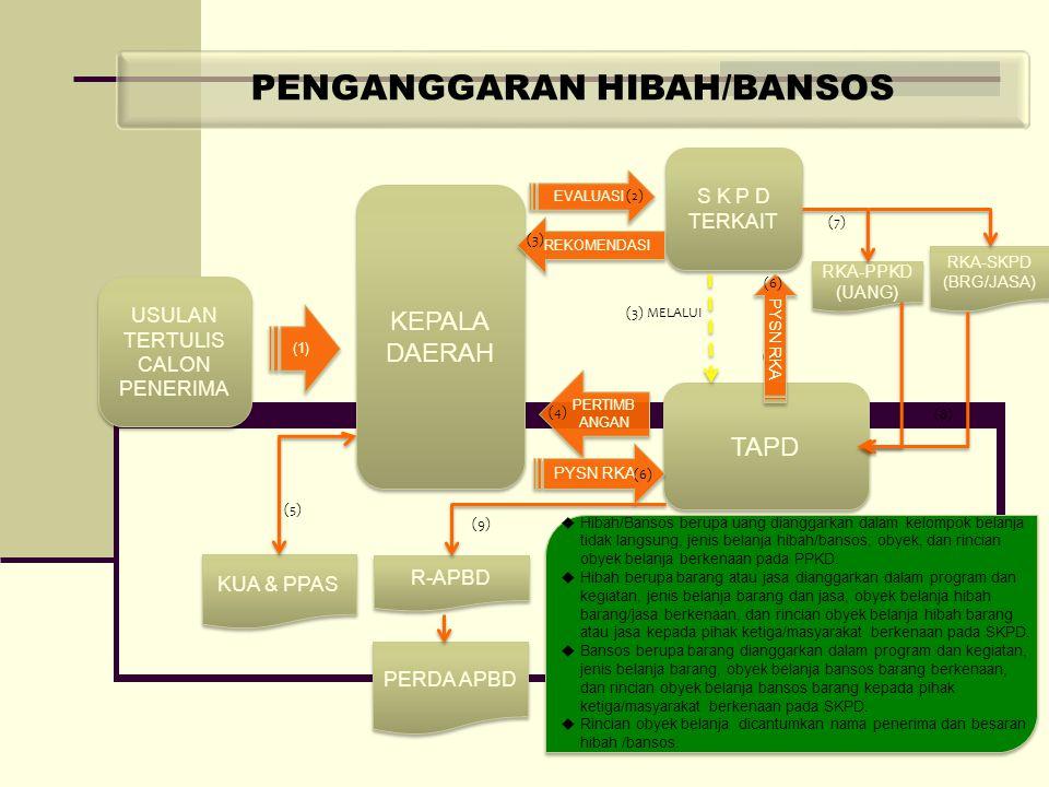 PENGANGGARAN HIBAH/BANSOS