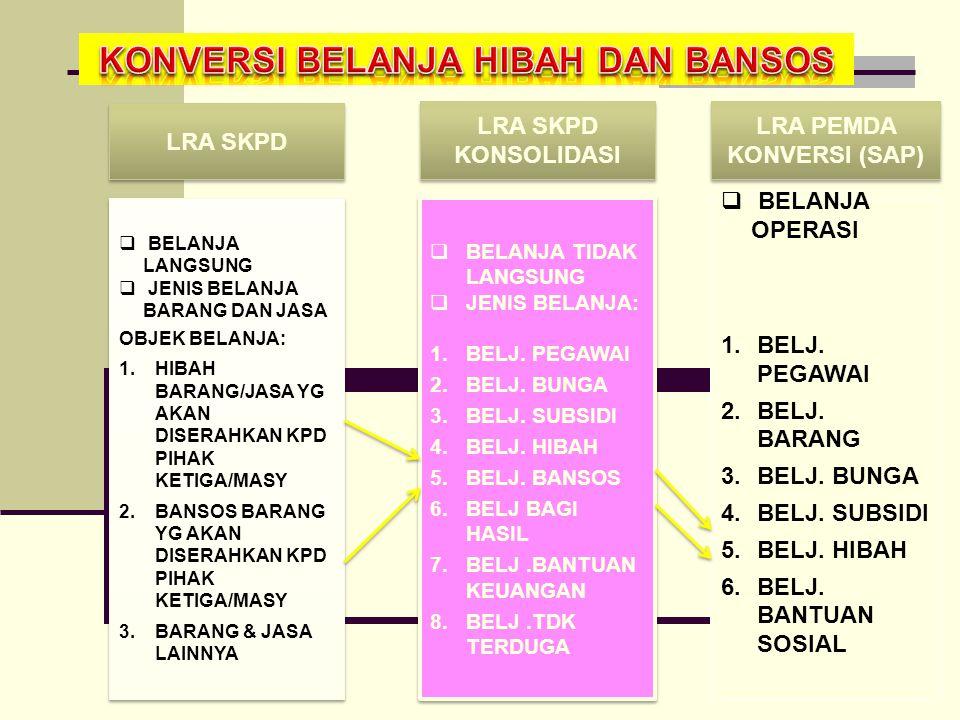 KONVERSI BELANJA HIBAH DAN BANSOS LRA PEMDA KONVERSI (SAP)