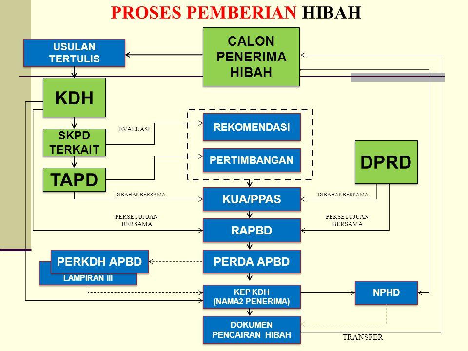 PROSES PEMBERIAN HIBAH DOKUMEN PENCAIRAN HIBAH