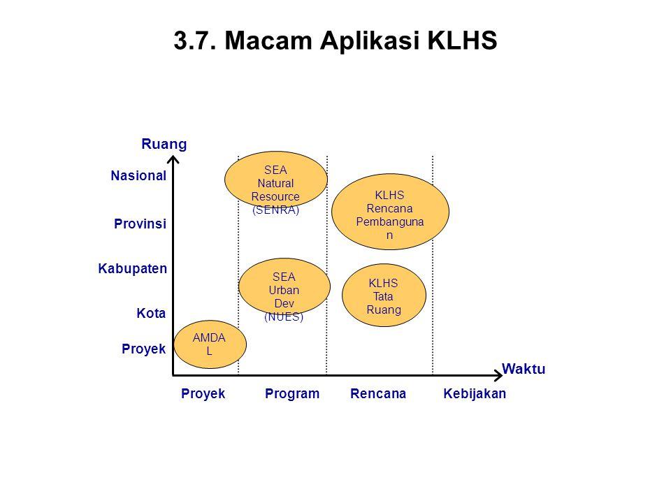 3.7. Macam Aplikasi KLHS Ruang Waktu Nasional Provinsi Kabupaten Kota