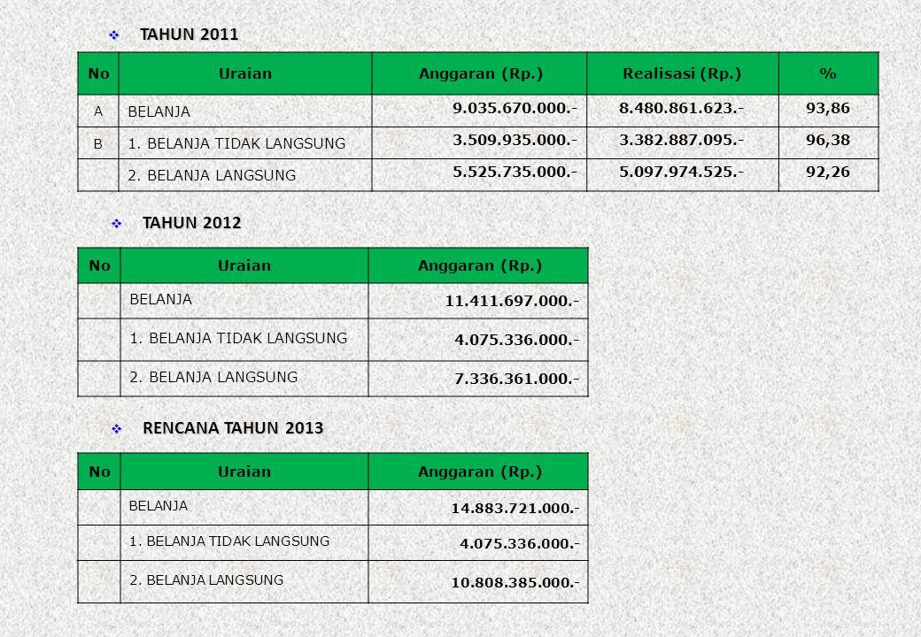 TAHUN 2011 TAHUN 2012 RENCANA TAHUN 2013 No Uraian Anggaran (Rp.)