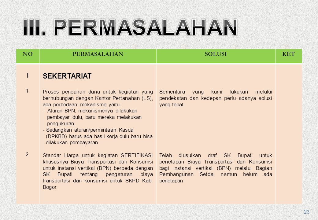 III. PERMASALAHAN SEKERTARIAT NO PERMASALAHAN SOLUSI KET I 1. 2.
