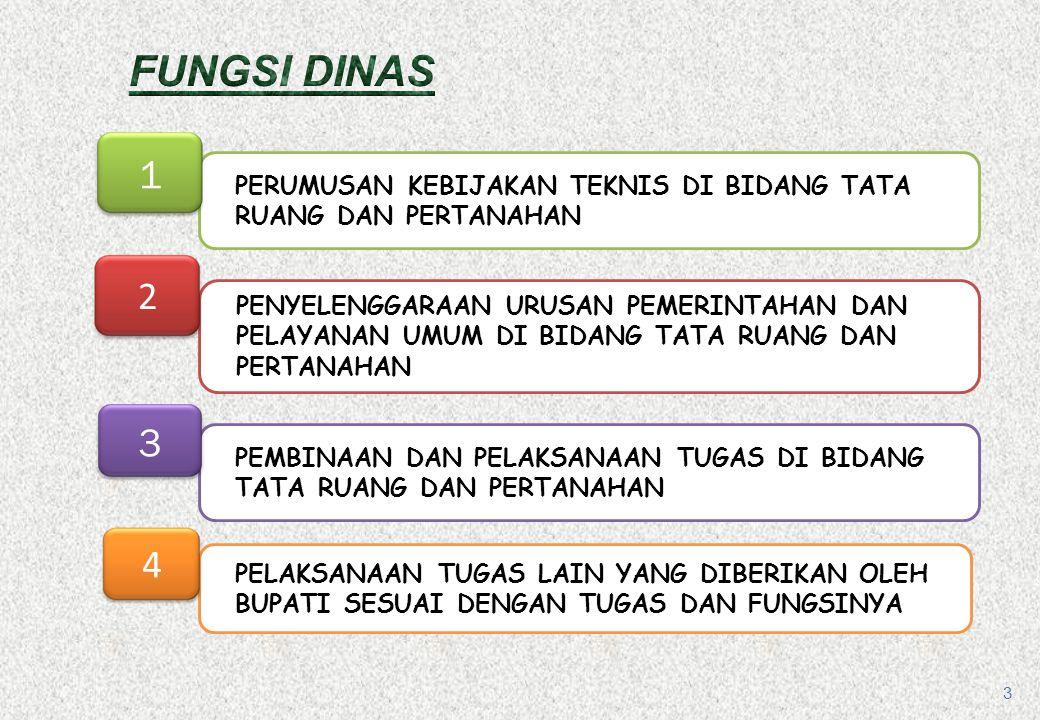 FUNGSI DINAS 1. PERUMUSAN KEBIJAKAN TEKNIS DI BIDANG TATA RUANG DAN PERTANAHAN. 2.