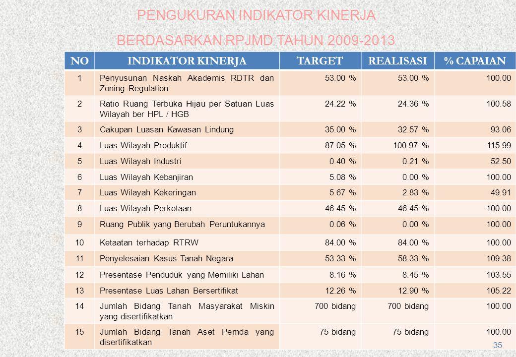 PENGUKURAN INDIKATOR KINERJA BERDASARKAN RPJMD TAHUN 2009-2013