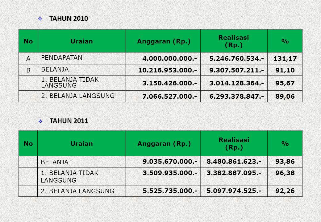 TAHUN 2010 TAHUN 2011 No Uraian Anggaran (Rp.) Realisasi (Rp.) % A