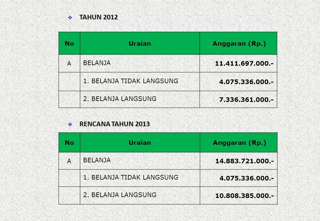 TAHUN 2012 RENCANA TAHUN 2013 No Uraian Anggaran (Rp.) A BELANJA
