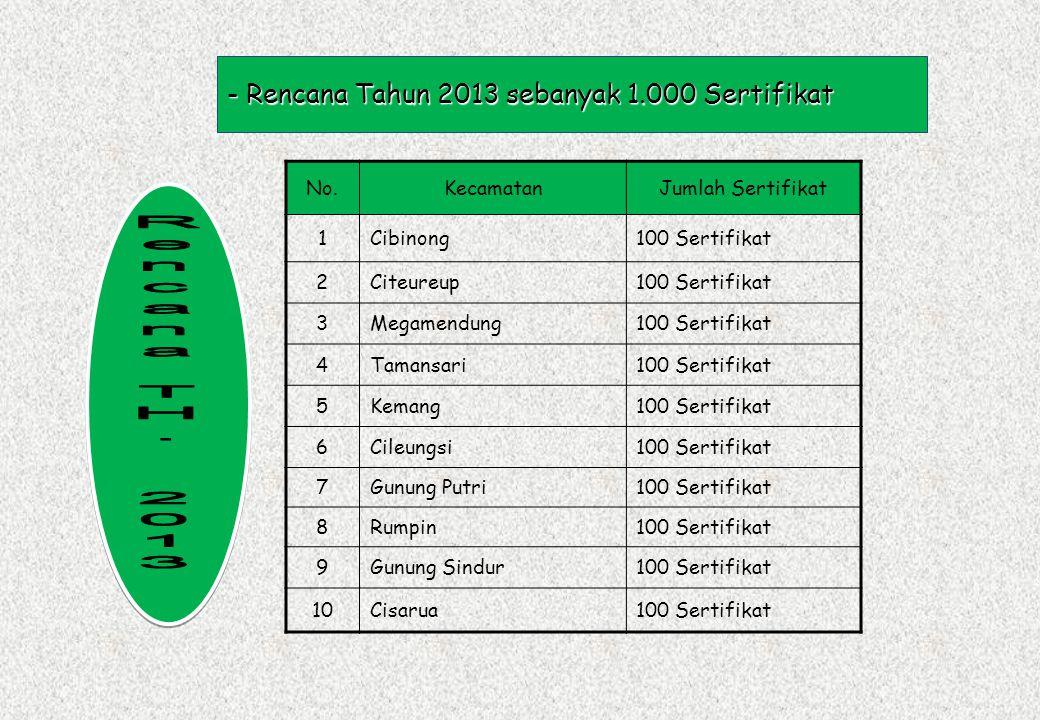 Rencana TH. 2013 Rencana Tahun 2013 sebanyak 1.000 Sertifikat No.
