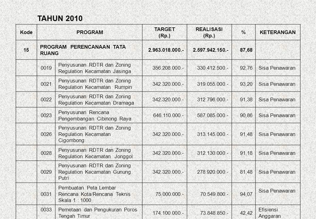 TAHUN 2010 Kode PROGRAM TARGET (Rp.) REALISASI % KETERANGAN 15