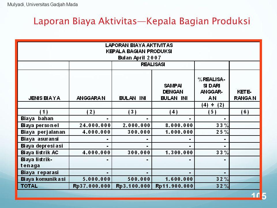 Laporan Biaya Aktivitas—Kepala Bagian Produksi