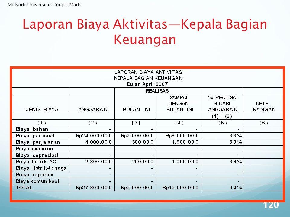 Laporan Biaya Aktivitas—Kepala Bagian Keuangan