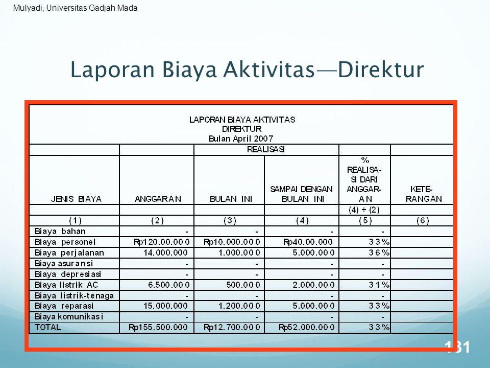 Laporan Biaya Aktivitas—Direktur