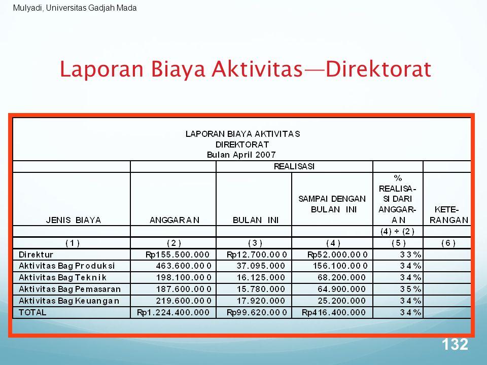 Laporan Biaya Aktivitas—Direktorat