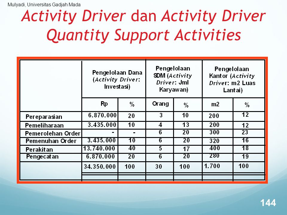 Activity Driver dan Activity Driver Quantity Support Activities