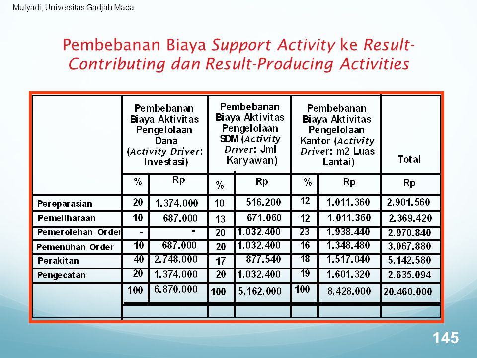 Pembebanan Biaya Support Activity ke Result-Contributing dan Result-Producing Activities