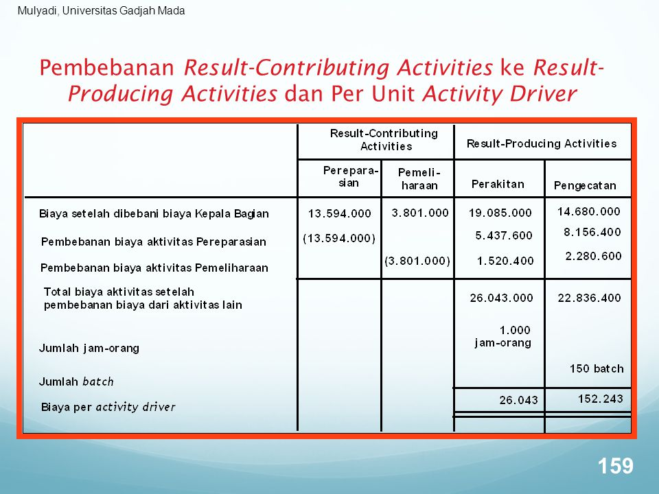 Pembebanan Result-Contributing Activities ke Result-Producing Activities dan Per Unit Activity Driver