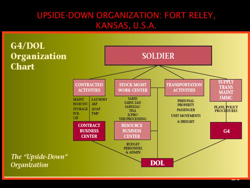 UPSIDE-DOWN ORGANIZATION: FORT RELEY, KANSAS, U.S.A.