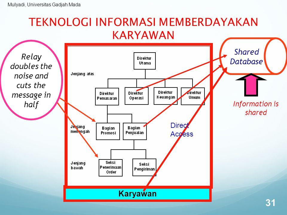 TEKNOLOGI INFORMASI MEMBERDAYAKAN KARYAWAN