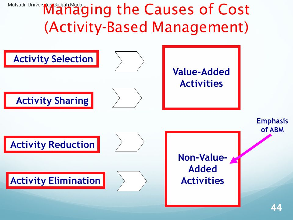 Managing the Causes of Cost (Activity-Based Management)
