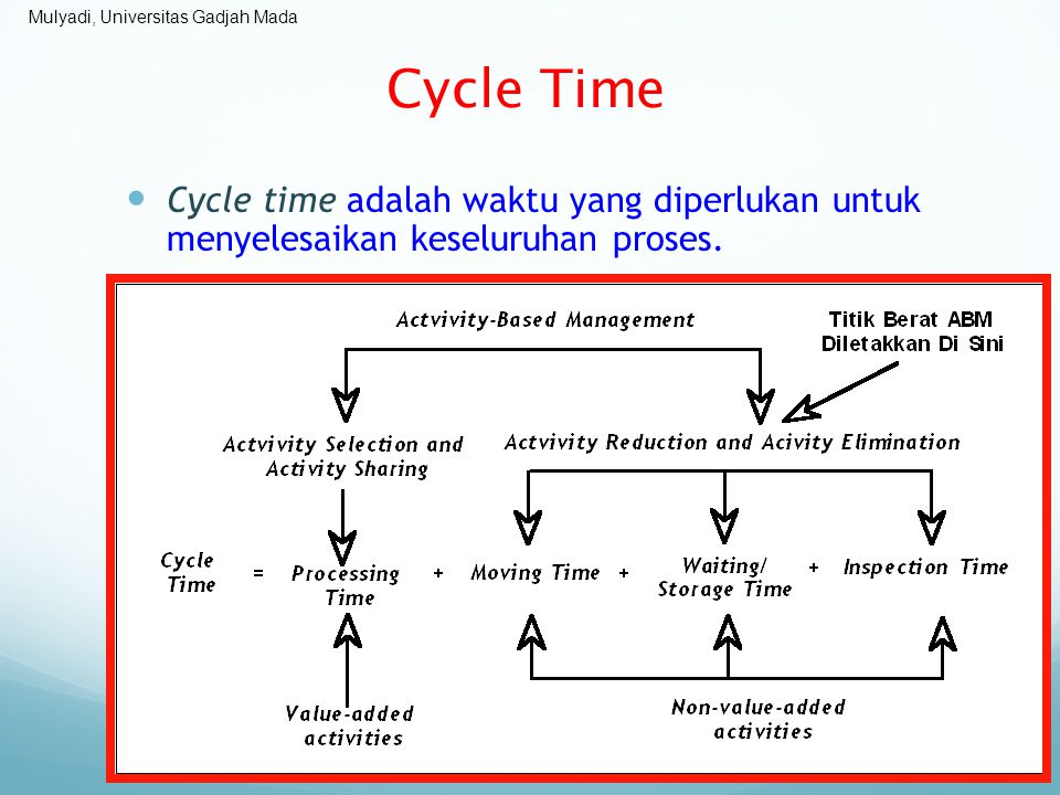 Cycle Time Cycle time adalah waktu yang diperlukan untuk menyelesaikan keseluruhan proses.