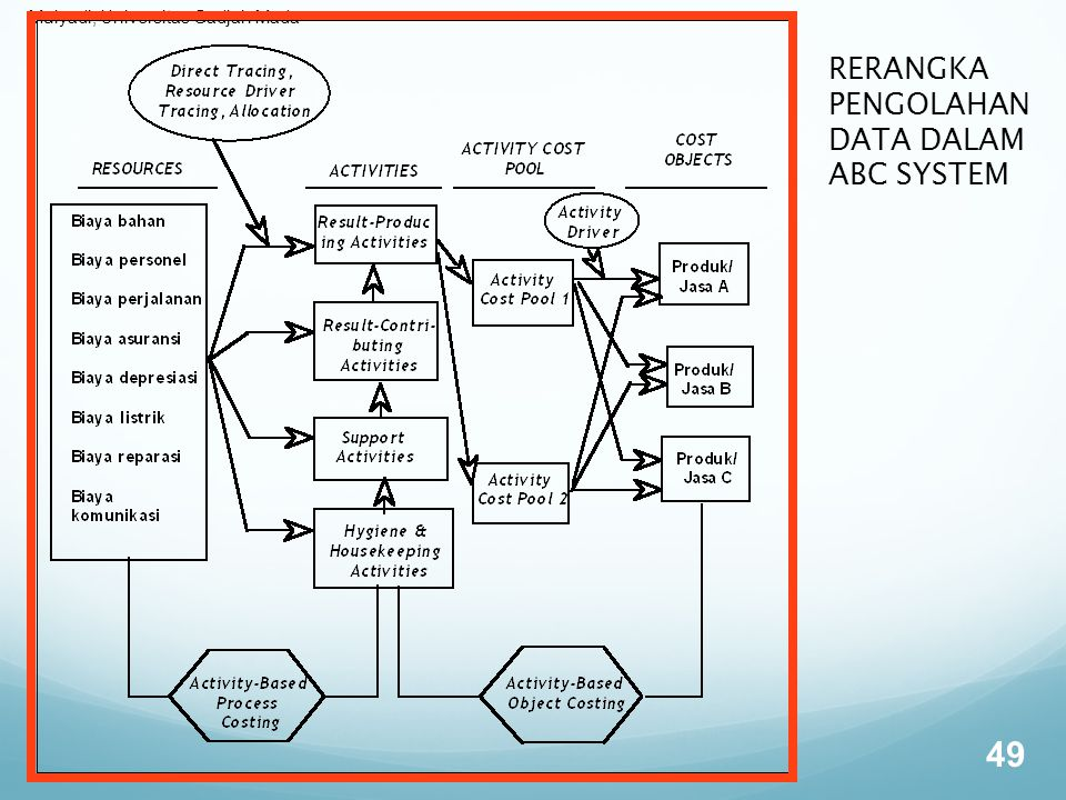RERANGKA PENGOLAHAN DATA DALAM ABC SYSTEM