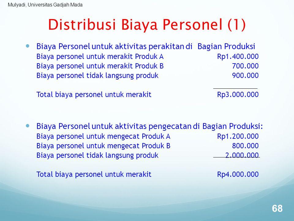 Distribusi Biaya Personel (1)