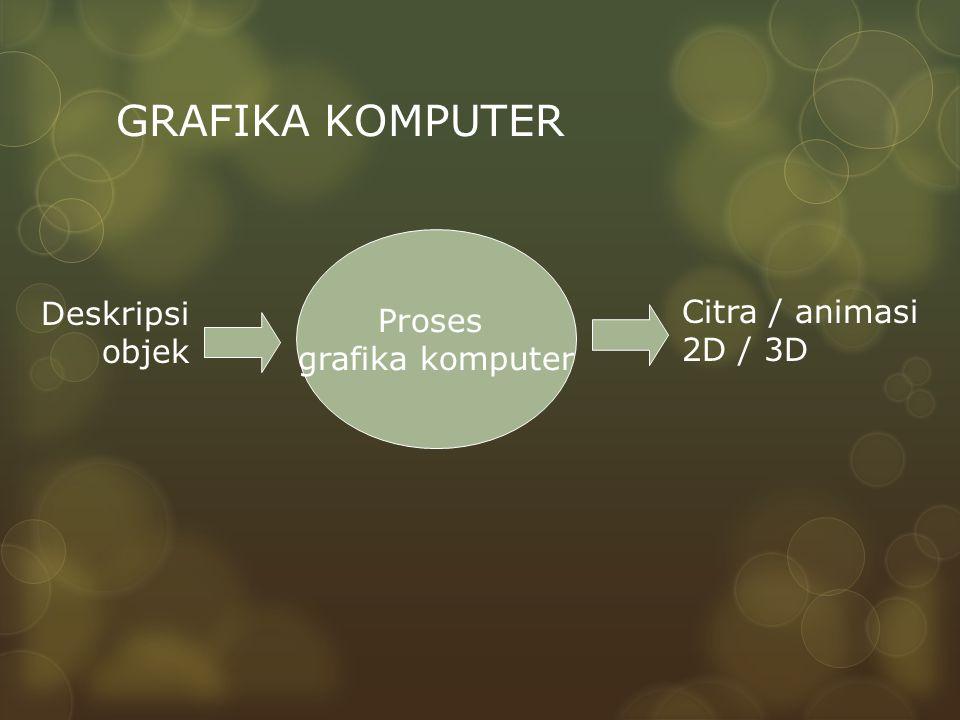GRAFIKA KOMPUTER Proses grafika komputer Deskripsi Citra / animasi