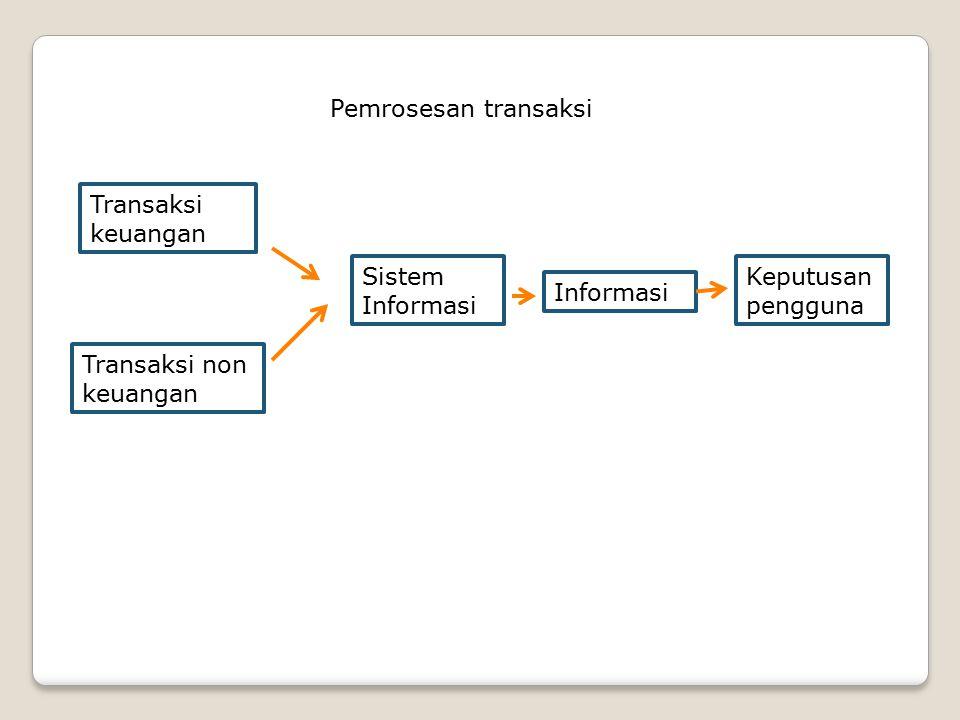 Pemrosesan transaksi Transaksi keuangan. Sistem.