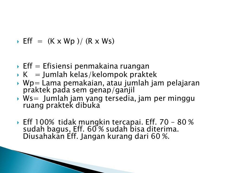 Eff = (K x Wp )/ (R x Ws) Eff = Efisiensi penmakaina ruangan. K = Jumlah kelas/kelompok praktek.