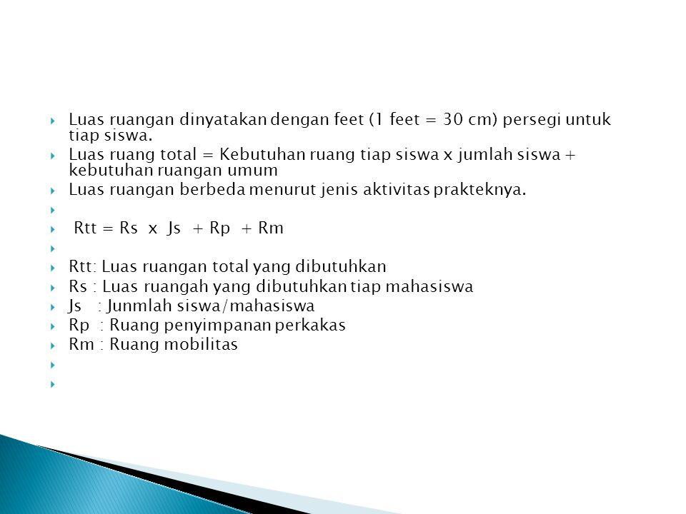 Luas ruangan dinyatakan dengan feet (1 feet = 30 cm) persegi untuk tiap siswa.