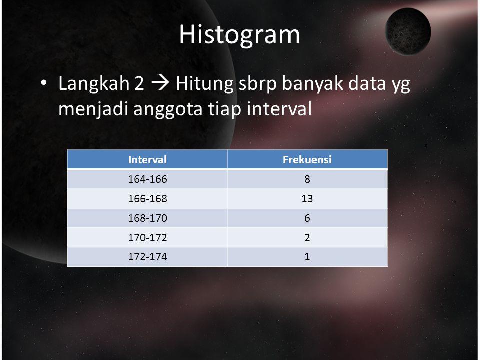 Histogram Langkah 2  Hitung sbrp banyak data yg menjadi anggota tiap interval. Interval. Frekuensi.