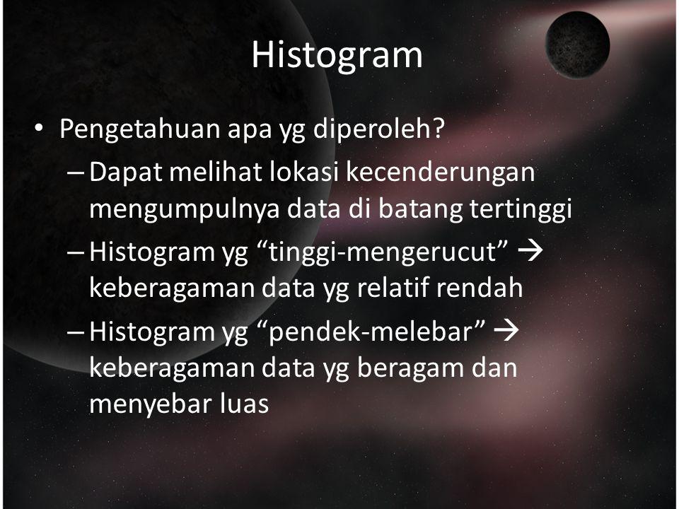 Histogram Pengetahuan apa yg diperoleh