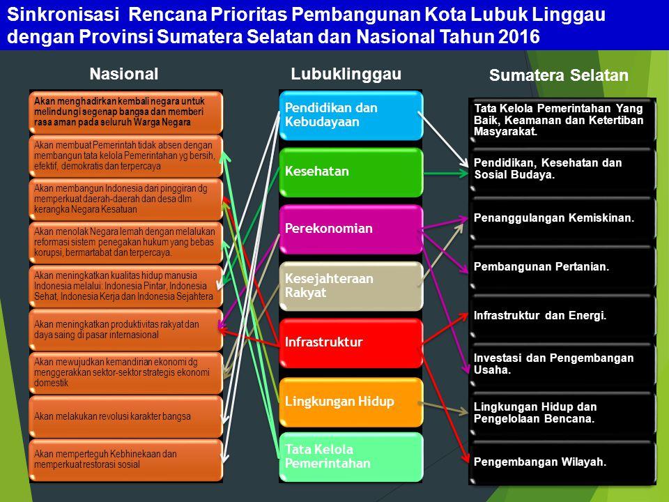 Sinkronisasi Rencana Prioritas Pembangunan Kota Lubuk Linggau dengan Provinsi Sumatera Selatan dan Nasional Tahun 2016