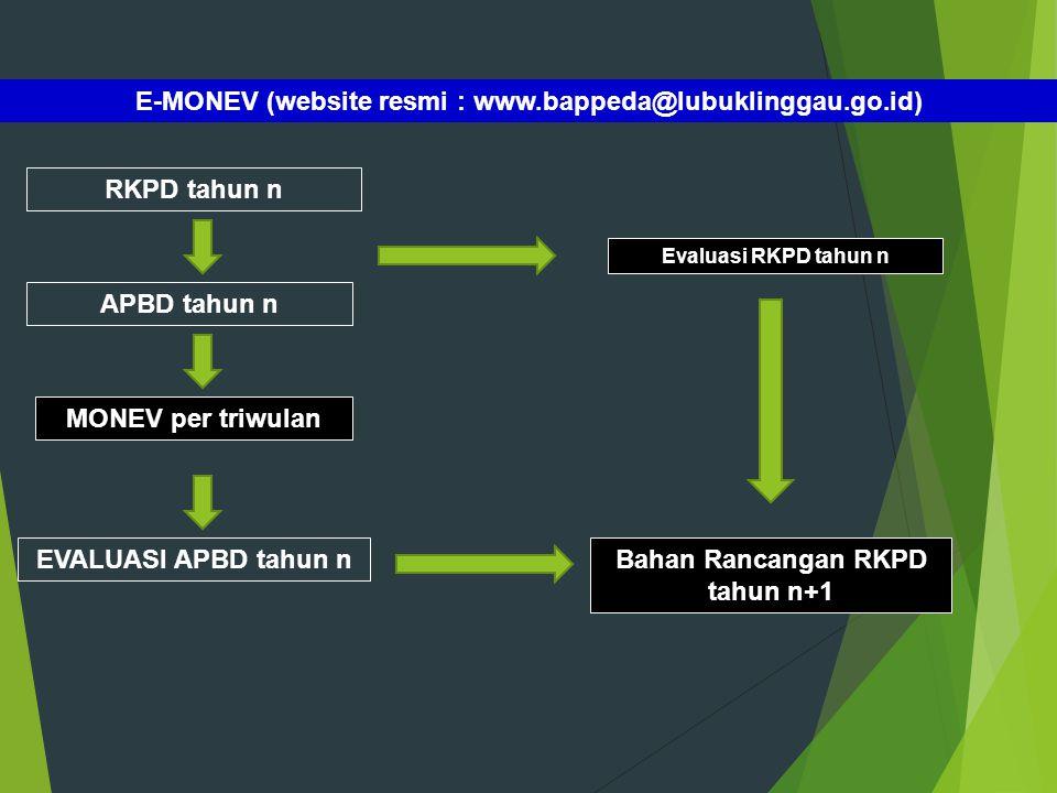 E-MONEV (website resmi : www.bappeda@lubuklinggau.go.id)