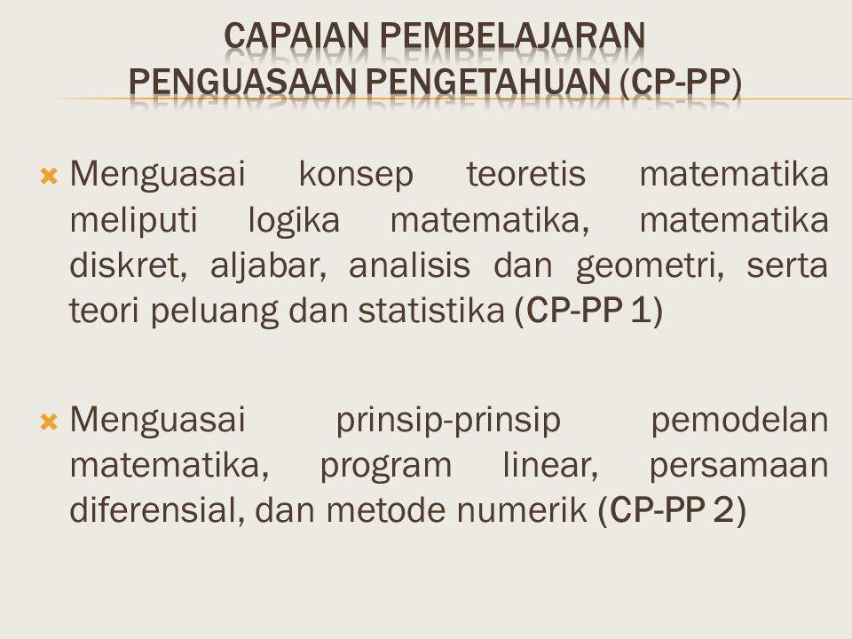 Capaian pembelajaran penguasaan pengetahuan (cp-pp)