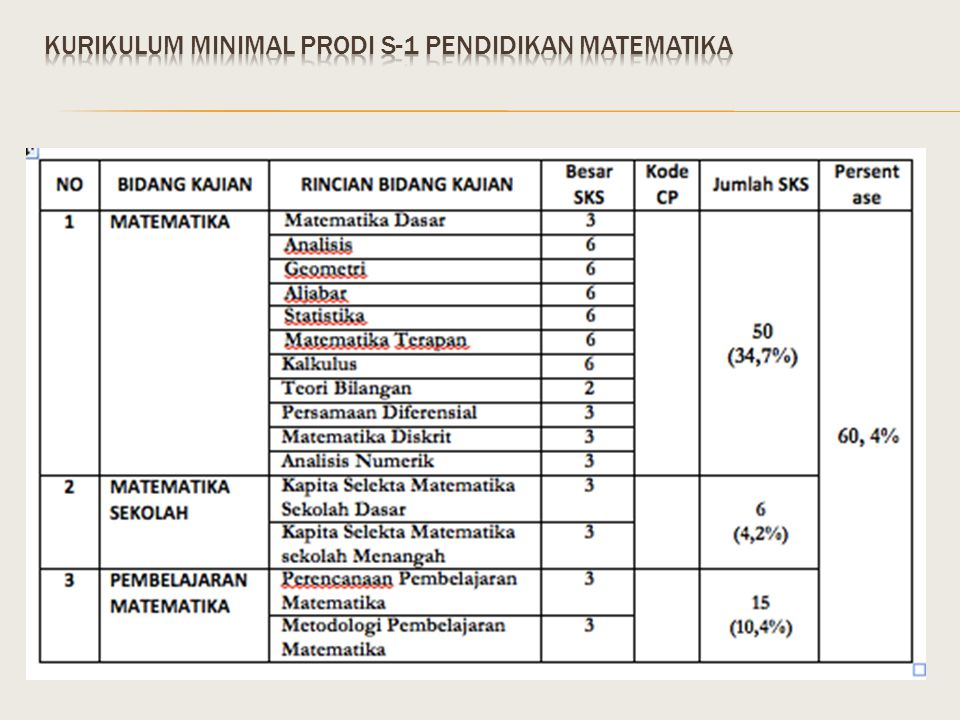 KURIKULUM minimal prodi s-1 pendidikan matematika