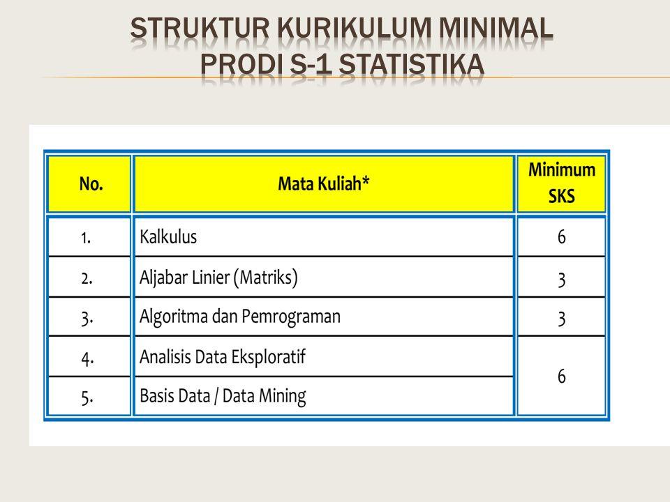 STRUKTUR KURIKULUM MINIMAL prodi s-1 statistika