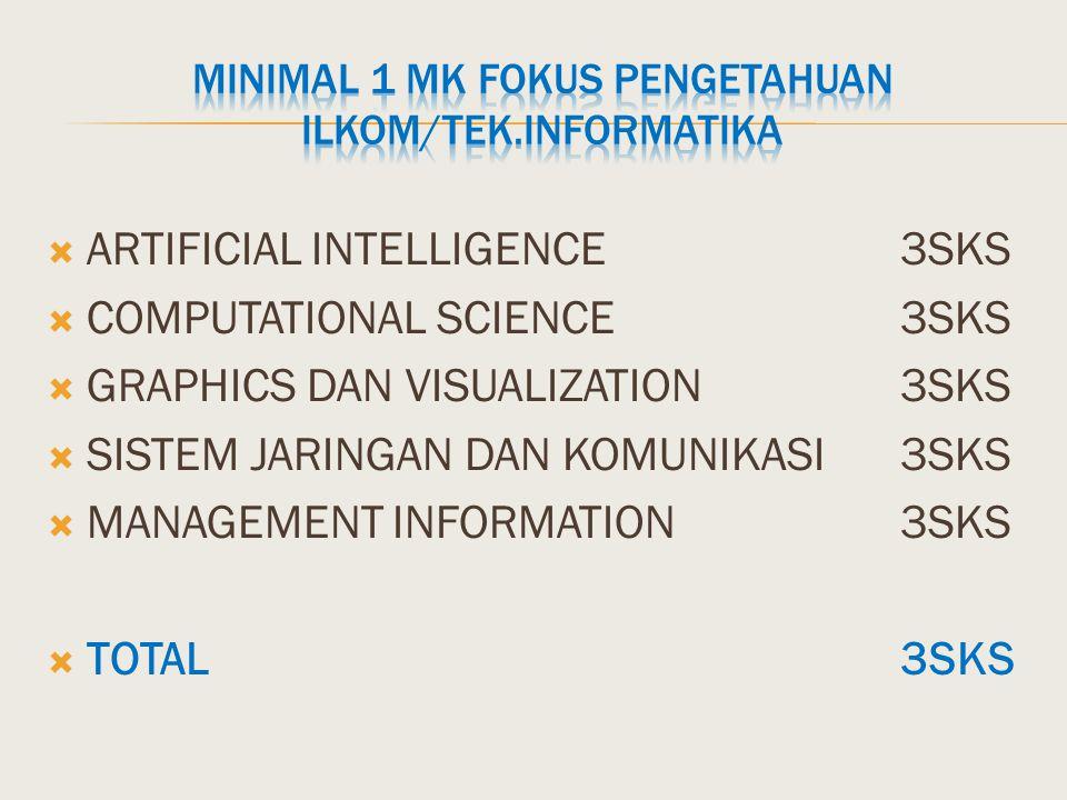 MINIMAL 1 MK FOKUS PENGETAHUAN ILKOM/TEK.INFORMATIKA