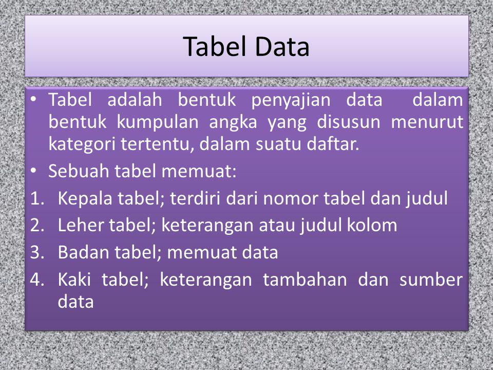 Tabel Data Tabel adalah bentuk penyajian data dalam bentuk kumpulan angka yang disusun menurut kategori tertentu, dalam suatu daftar.