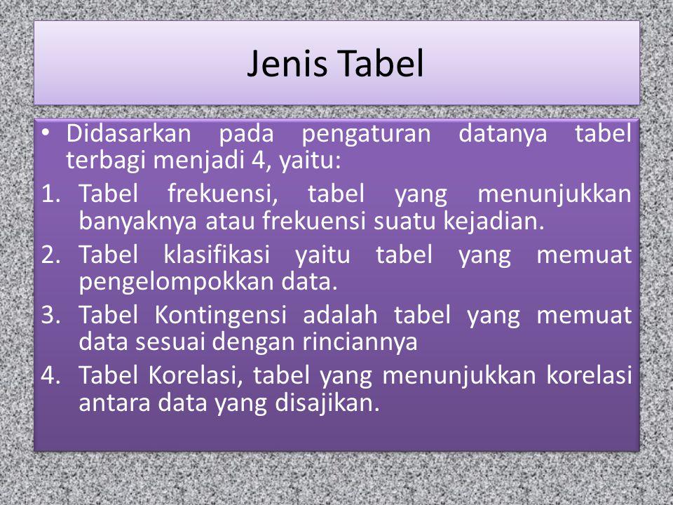 Jenis Tabel Didasarkan pada pengaturan datanya tabel terbagi menjadi 4, yaitu: