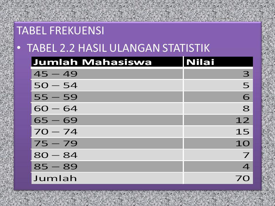 TABEL FREKUENSI TABEL 2.2 HASIL ULANGAN STATISTIK