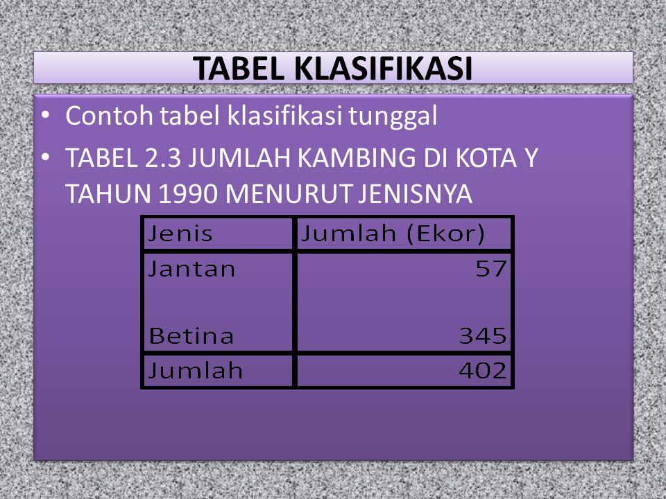 TABEL KLASIFIKASI Contoh tabel klasifikasi tunggal