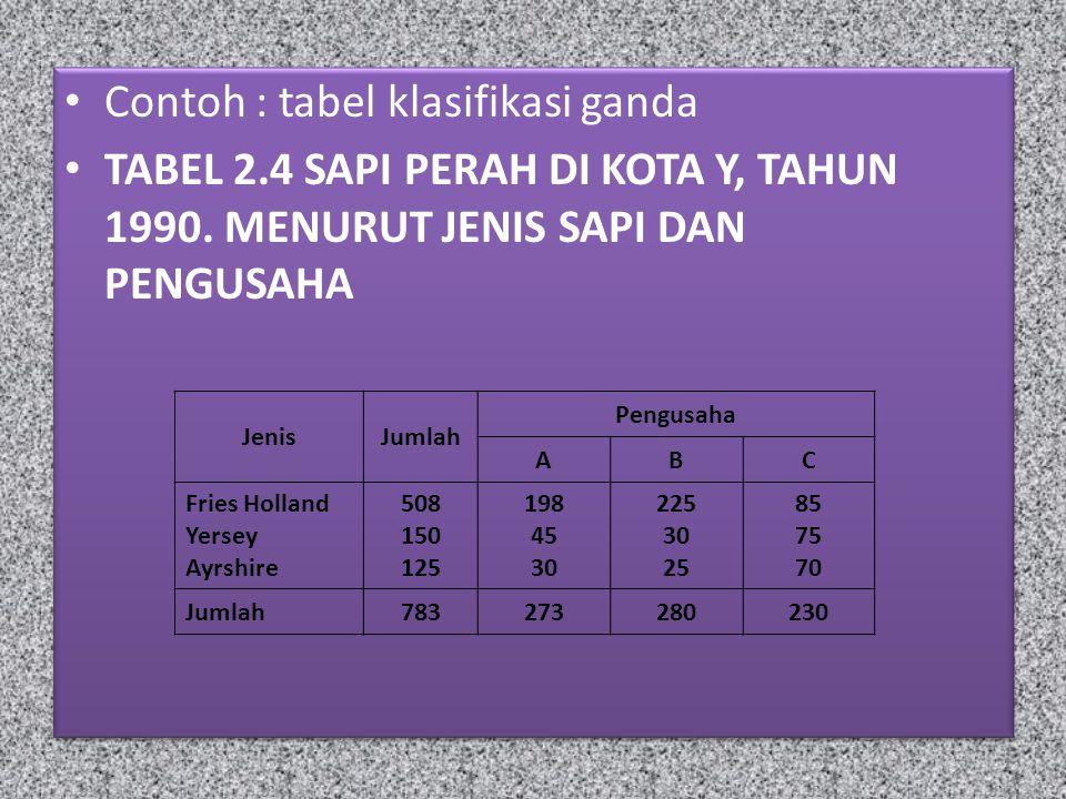 Contoh : tabel klasifikasi ganda