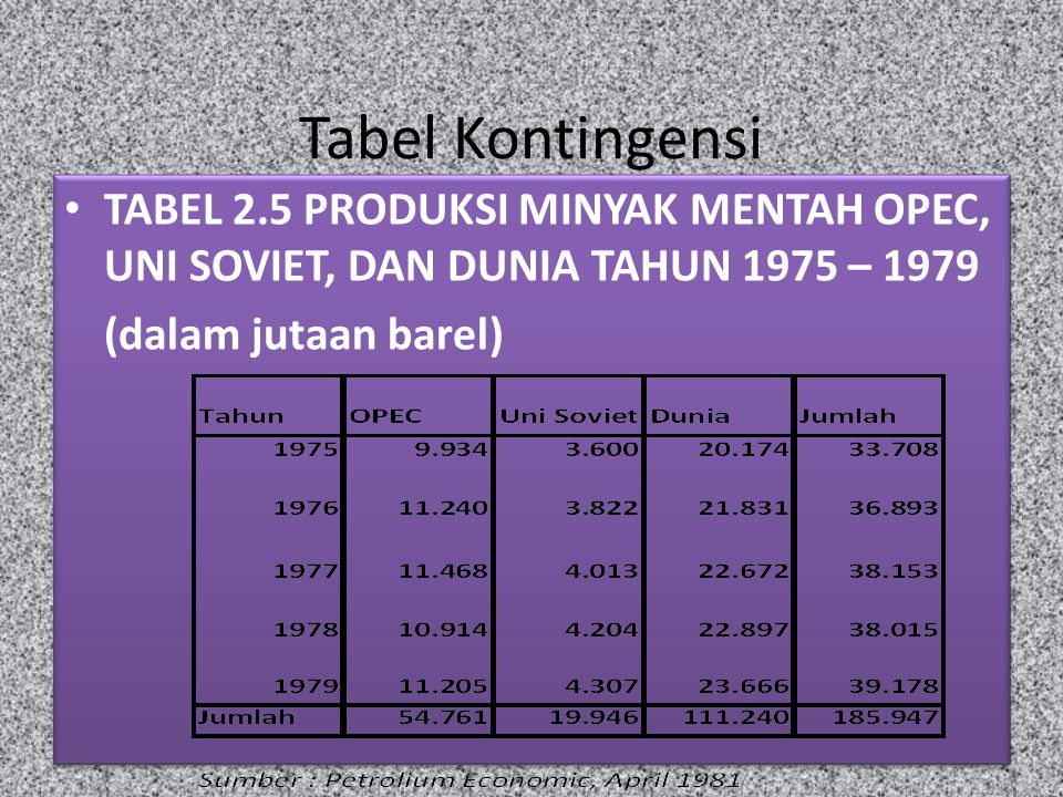 Tabel Kontingensi TABEL 2.5 PRODUKSI MINYAK MENTAH OPEC, UNI SOVIET, DAN DUNIA TAHUN 1975 – 1979.