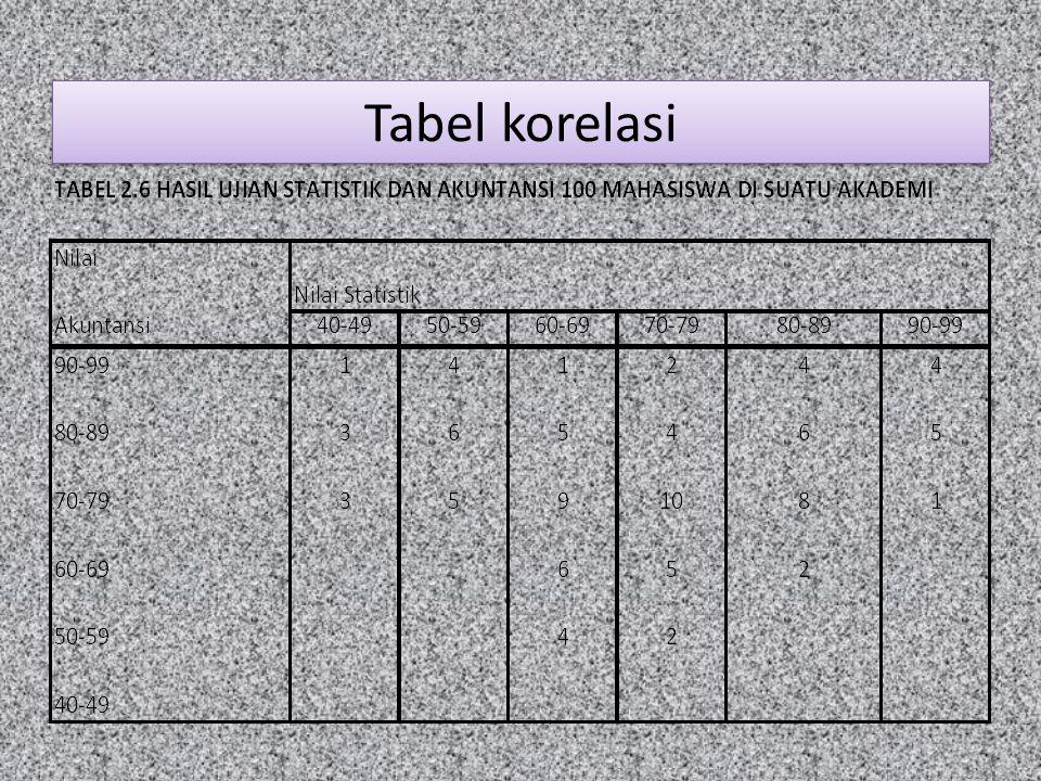 Tabel korelasi