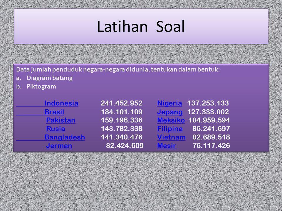 Latihan Soal Data jumlah penduduk negara-negara didunia, tentukan dalam bentuk: Diagram batang. Piktogram.