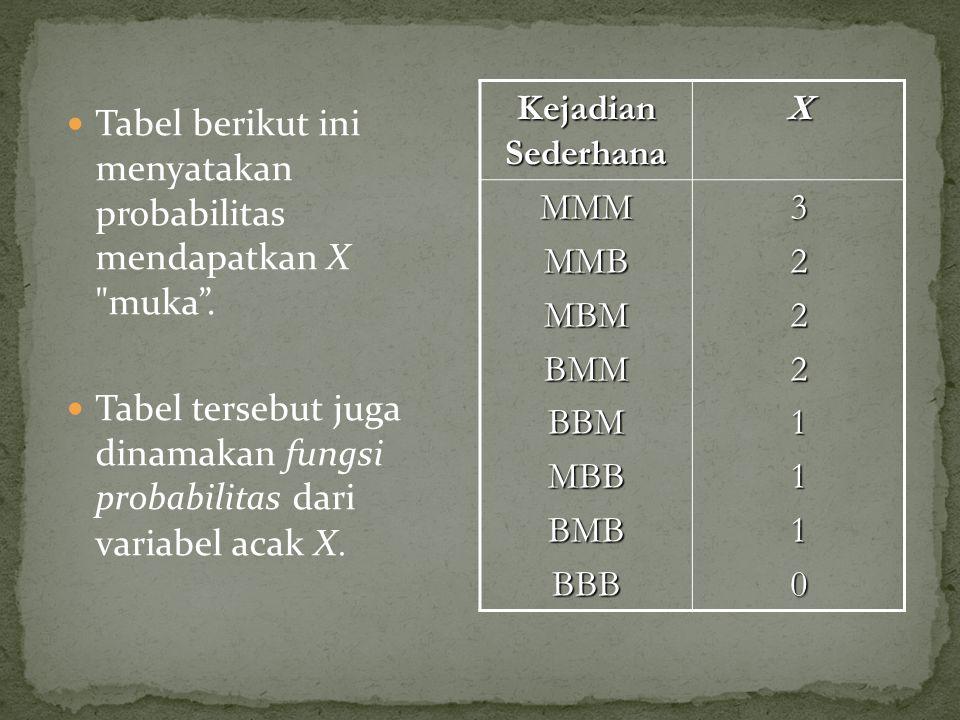 Kejadian Sederhana X. MMM. MMB. MBM. BMM. BBM. MBB. BMB. BBB. 3. 2. 1.